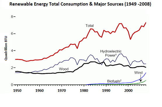 The consumption of renewable energy in the USA