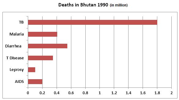 Deaths in Bhutan in 1990