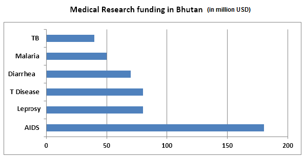 Medical Research funding in Bhutan