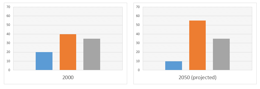 Population Distribution - Image2