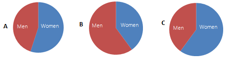 Proportion of men and women respondents