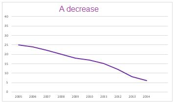 A decrease