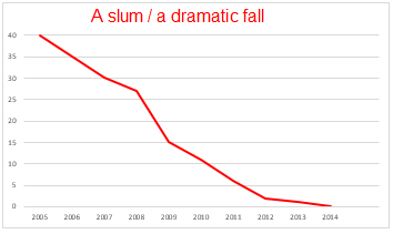 A slum / a dramatic fall