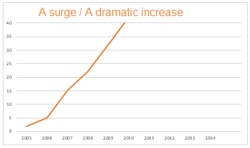 A surge / A dramatic increase