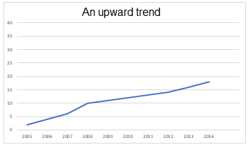 An Upward Trend