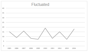 Fluctuated