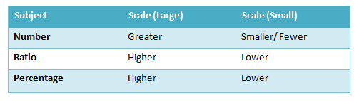 Greater or Higher