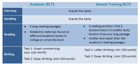 GT or Academic IELTS