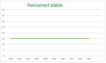 Remained stable
