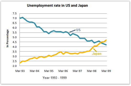 Unemployment rates in the USA and Japan