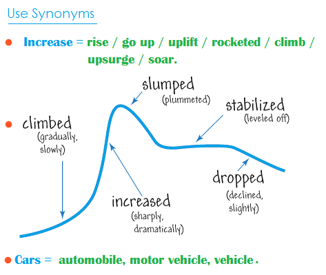 Use synonyms in your graph response
