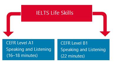 IELTS Life Skills Test Format