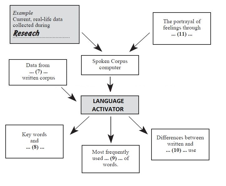 ielts academic reading sample 127 spoken corpus comes to