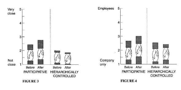 IELTS Academic Reading Sample 24 - Measuring Organizational Performance