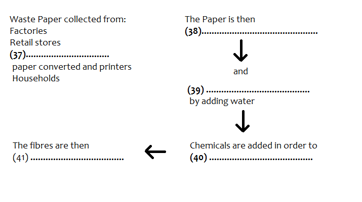 IELTS Academic Reading Sample 9 - Paper Recycling