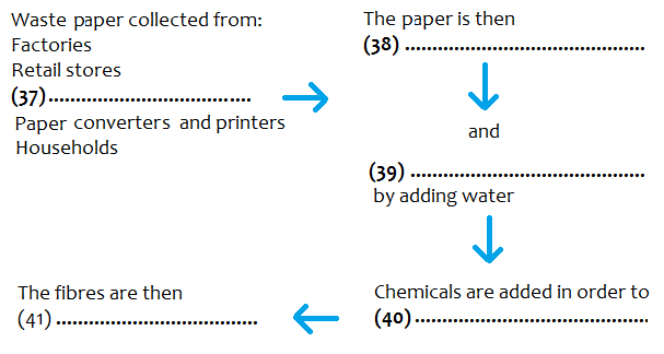 GT Reading Test 1 Part 3 - Paper Recycling