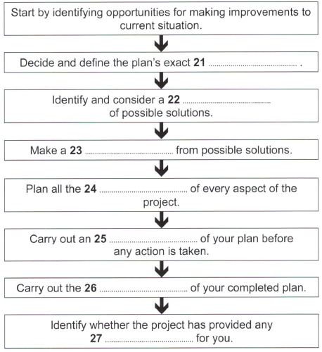 Image- Stages in a planning process