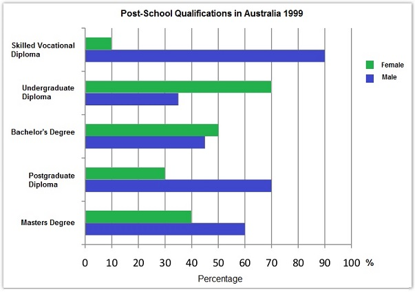 Levels of post-school qualifications in Australia, 1991