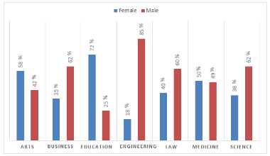 Academic staff percentages in faculties, by gender, 2016