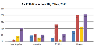 Bar Graph - Air pollutants in four big cities, 2000