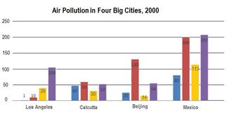 Bar Graph - Air pollutants in four big cities, 2000