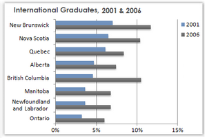 Change in the share of international students