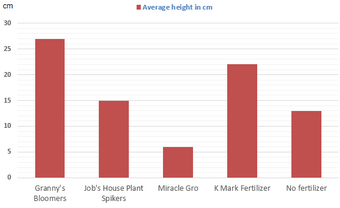 Bar Graph - The effect of fertilizer on Bean Plant Growth