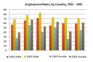 Bar Graph - Employment rates across 6 countries in 1995 and 2005