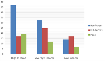 Bar Graph - Expenditure on Fast Foods by Income Groups, UK 1990