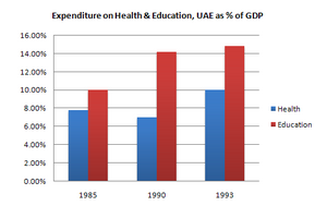 Bar Graph - Expenditure on Health & Education, UAE