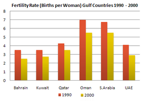 Bar Graph - Fertility rate of women of different Gulf Countries