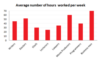 Bar Graph - Figures relating to hours worked