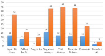 Bar Graph - Number of flights coming to Hong Kong per week