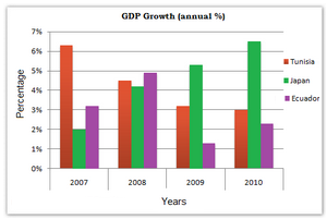 GDP growth per year for three countries