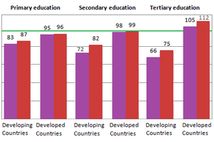 Number of girls enrolled in school education