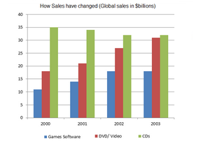 Bar Graph - Global sales of games software, CDs and DVD or video