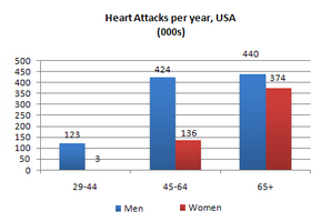 Bar Graph - Heart Attacks by Ages and Genders in the USA