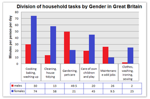 Household tasks by gender in Great Britain