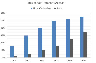 Households in a European country that had Internet access