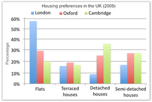 Housing preferences of UK people