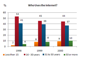 Bar Graph - Internet Usage in Taiwan