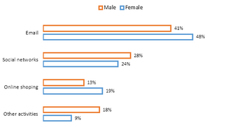 Bar Graph - Male and female internet users aged 15-24 in Canada
