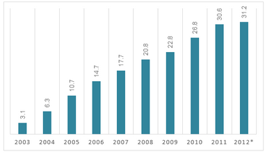 Internet users in Vietnam from 2003 to the second quarter 2012