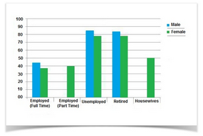 Bar Graph- Leisure time enjoyed by men and women