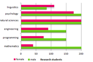 Bar Graph - Male and female research students