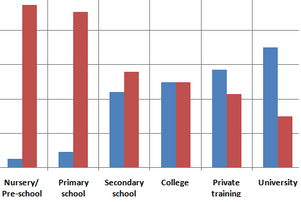 Male and female teachers in UK, 2010