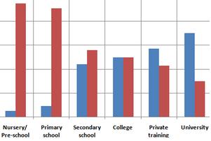 Male and female teachers in UK, 2010