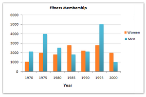 Male and female fitness membership