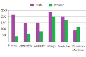 Male and female research students in science-related subjects in UK
