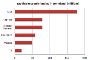 Bar Graph - Medical research funding in Someland